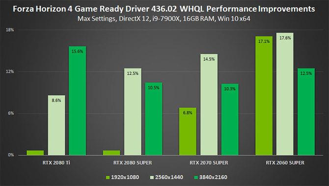 NVIDIA naprawia błędną aktualizację GeForce Game Ready 436.02  [4]