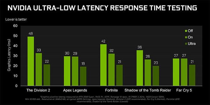 NVIDIA naprawia błędną aktualizację GeForce Game Ready 436.02  [8]