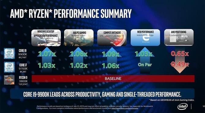 Intel stara się przekonać ludzi, że procesory Core są lepsze od Ryzen [3]