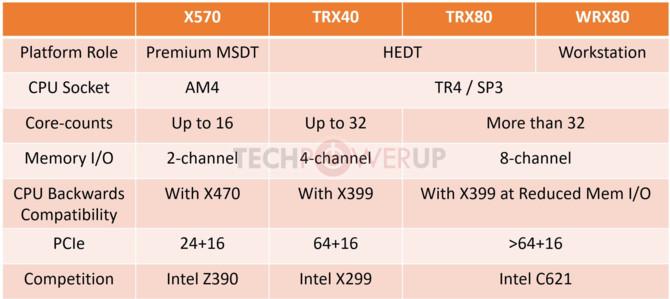 AMD TRX40, TRX80 i WRX80 - nowe chipsety dla Threadripperów? [3]