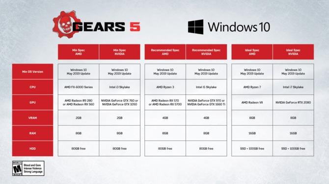 Gears of War 5 lubi AMD, w grę zagramy szybciej niż zapowiedziano [2]
