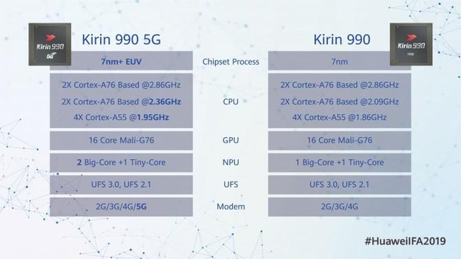 Huawei Kirin 990 - premiera topowego chipu z modułem 5G [2]