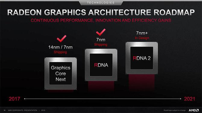 AMD ujawnia harmonogram premier procesorów i kart graficznych [4]