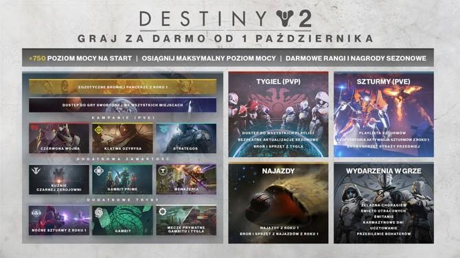 Destiny 2 przechodzi na model free 2 play na PC, PS4 i Xbox One [1]