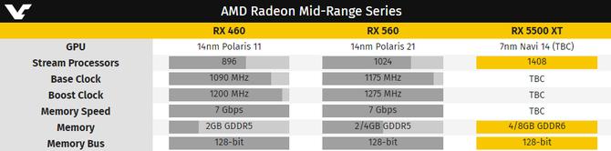 AMD Radeon RX 5500 - Zapowiedź małego NAVI coraz bliżej [2]