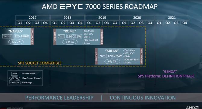 Wyciekła roadmapa architektury AMD Zen 3 i Zen 4 - Rome i Genoa [2]