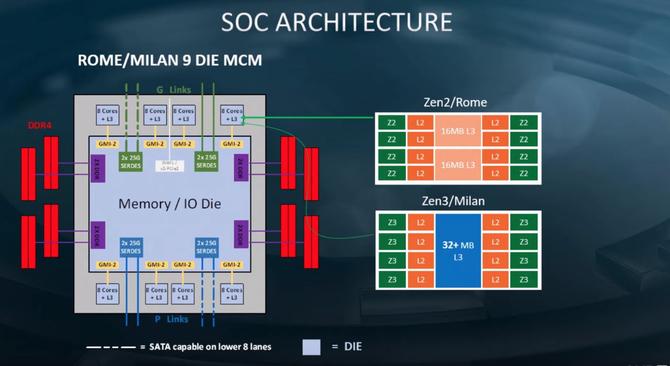 Wyciekła roadmapa architektury AMD Zen 3 i Zen 4 - Rome i Genoa [3]