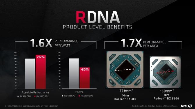 AMD Radeon RX 5500 i RX 5500M - Oficjalna zapowiedź nowych kart [3]