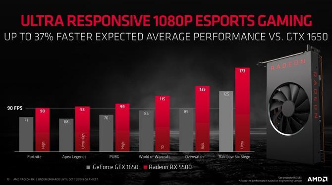 AMD Radeon RX 5500 i RX 5500M - Oficjalna zapowiedź nowych kart [7]