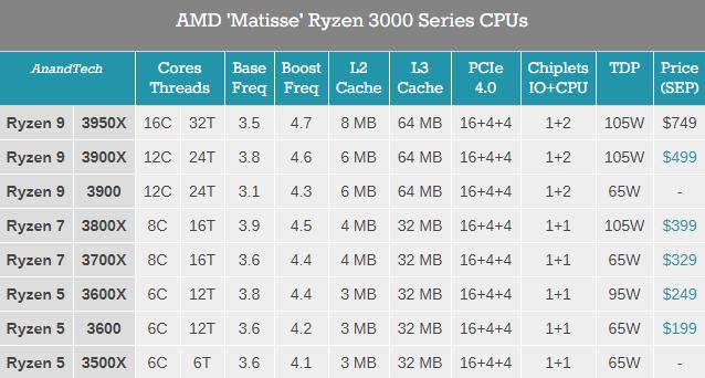 AMD Ryzen 9 3900 i Ryzen 5 3500X - premiera procesorów [2]