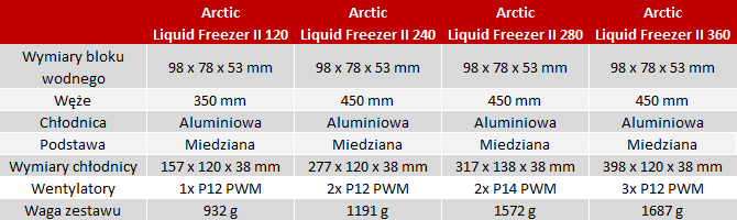 Arctic Liquid Freezer II - Zestawy AiO chłodzące VRM płyty głównej  [nc1]