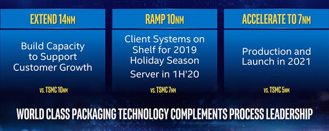Intel reaguje na plotki, desktopowe chipy 10 nm jednak w planach [1]
