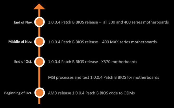 Nowe BIOSY dla AMD AM4 skracają czasy bootowania komputera [2]