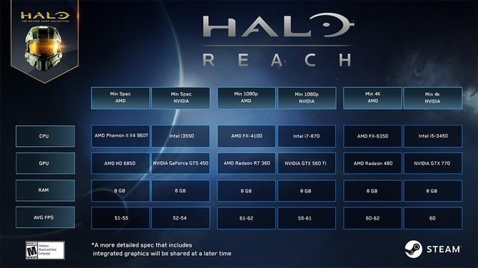 Halo Reach na PC - wymagania do 4K 60 FPS są bardzo niskie [2]
