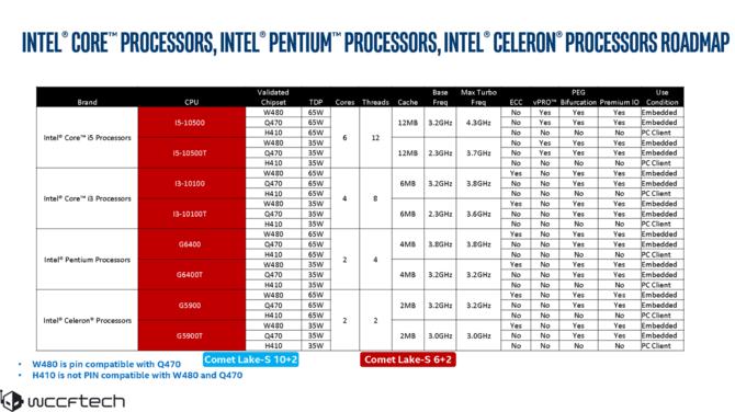 Intel Comet Lake-S - informacje o procesorach i gnieździe LGA 1200 [3]