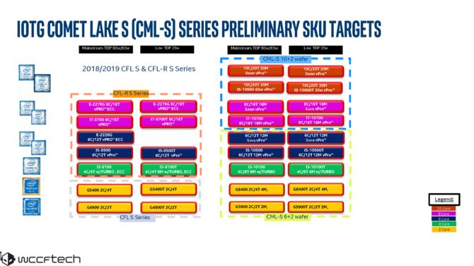 Intel Comet Lake-S - informacje o procesorach i gnieździe LGA 1200 [4]
