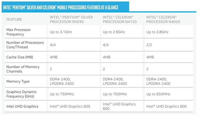 Intel Pentium Silver oraz Celeron - nowe tanie procesory [2]