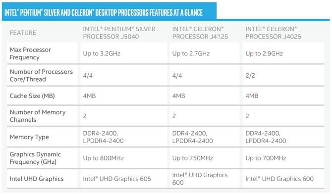 Intel Pentium Silver oraz Celeron - nowe tanie procesory [3]