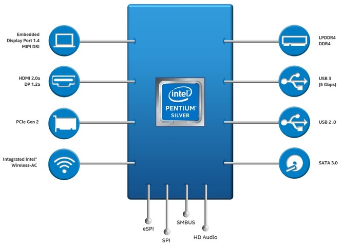 Intel Pentium Silver oraz Celeron - nowe tanie procesory [4]
