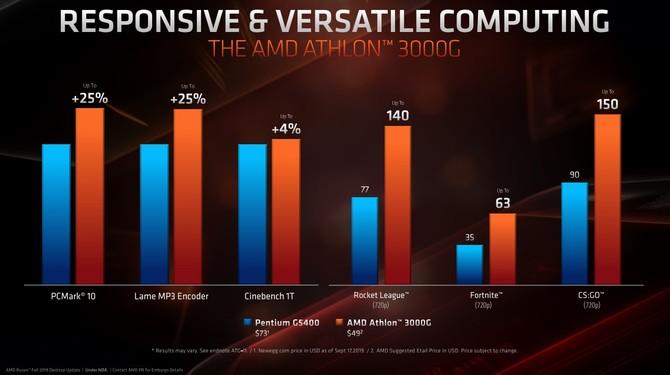 AMD Athlon 300G - tanie APU dla budżetowych komputerów [2]