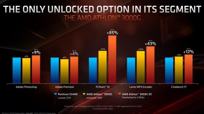 AMD Athlon 300G - tanie APU dla budżetowych komputerów [3]
