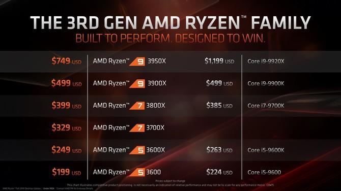 AMD Ryzen 9 3950X zadebiutuje w sklepach pod koniec miesiąca [2]