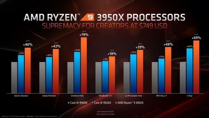 AMD Ryzen 9 3950X zadebiutuje w sklepach pod koniec miesiąca [5]