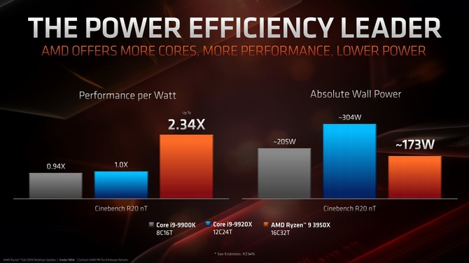 AMD Ryzen 9 3950X zadebiutuje w sklepach pod koniec miesiąca [6]