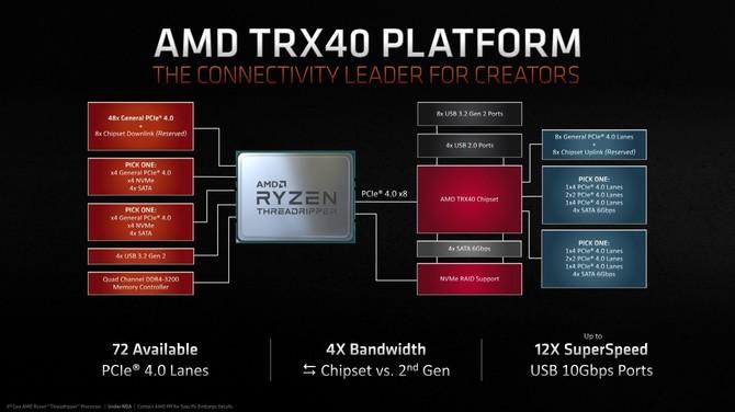 AMD Ryzen Threadripper 3960X i 3970X - Zapowiedź oraz ceny [3]