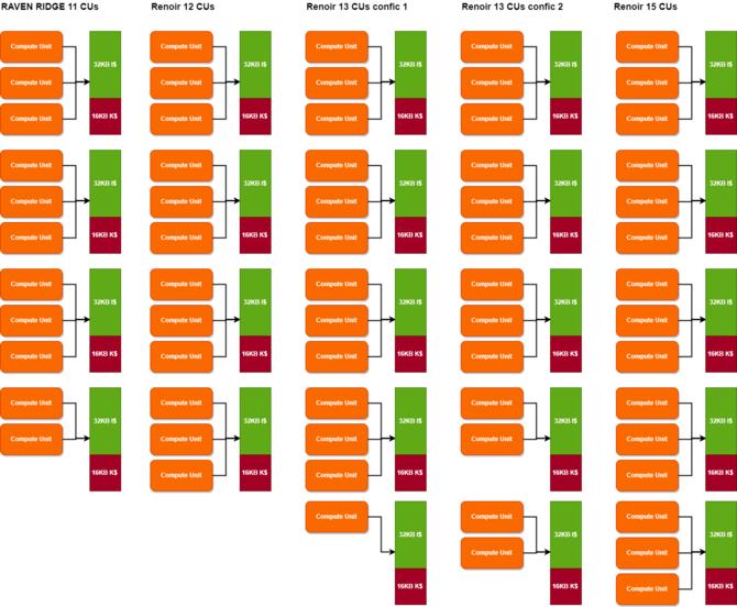 AMD Renoir z wydajniejszymi grafikami Radeon Vega 12 i Vega 15 [2]