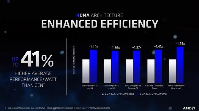 AMD Radeon Pro W5700 - nowa karta graficzna dla profesjonalistów [6]