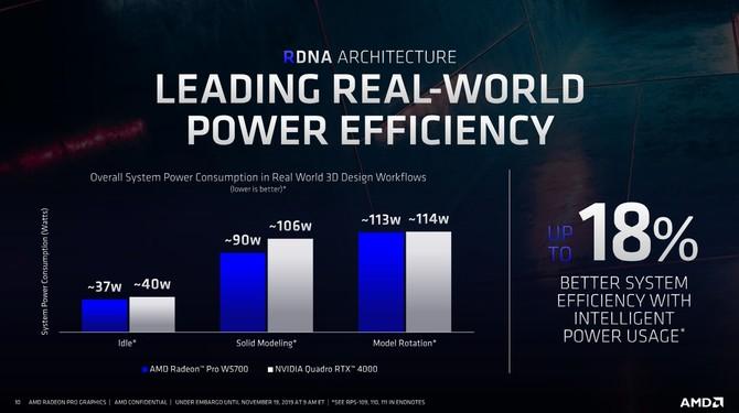 AMD Radeon Pro W5700 - nowa karta graficzna dla profesjonalistów [7]