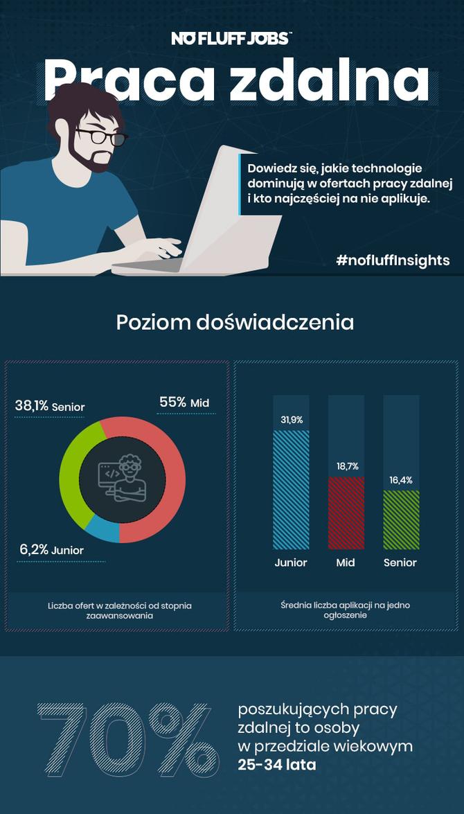 Rośnie zainteresowanie pracą zdalną w branży IT - raport No Fluff Jobs [2]