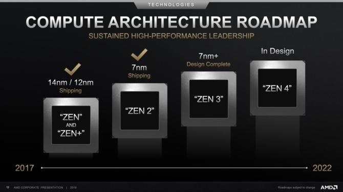 AMD Zen 3 będzie nową architekturą z IPC wyższym o 15% od Zen 2 [2]