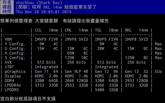 Procesory Intel Rocket Lake-S z maksymalnie ośmioma rdzeniami [2]