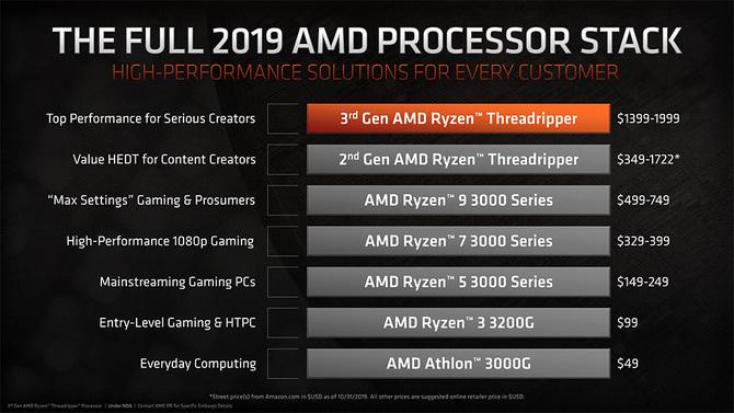 AMD porównuje swoje procesory do Intela w mainstreamie i HEDT [2]