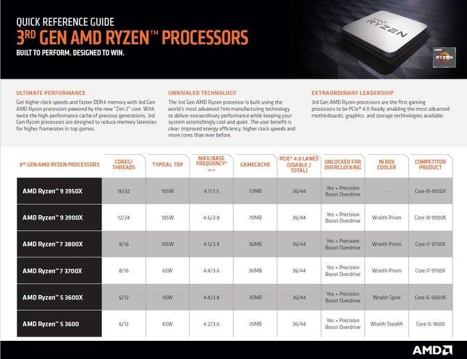 AMD porównuje swoje procesory do Intela w mainstreamie i HEDT [3]