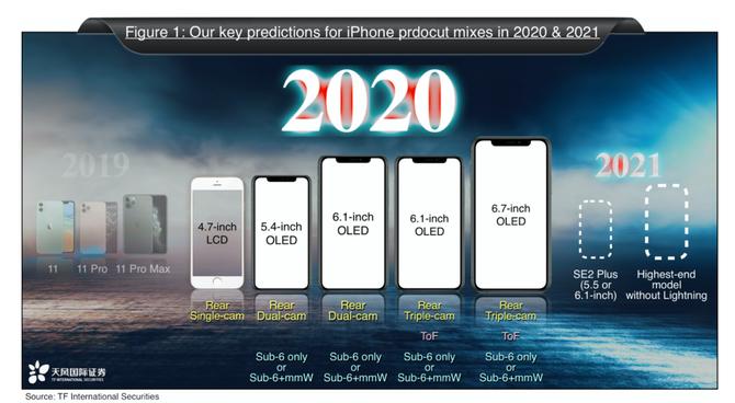 Apple iPhone 2021 może nie posiadać żadnego złącza do ładowania [1]