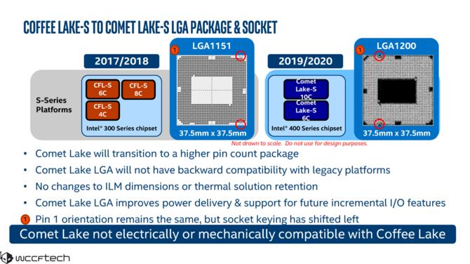 Intel Z490 - nowy chipset Intela może pojawić się w kwietniu 2020 [3]