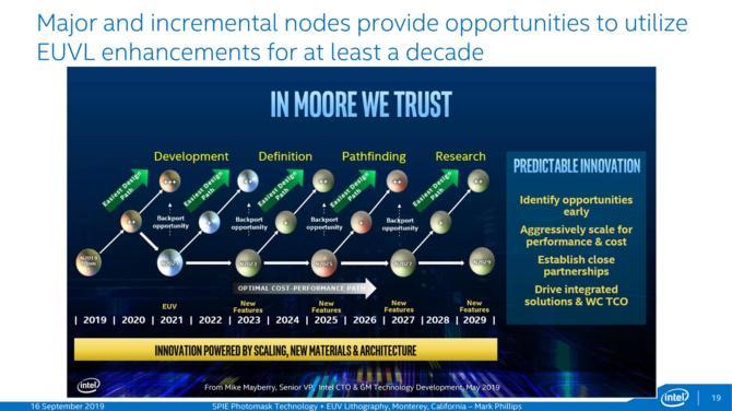 Intel przedstawił nowy harmonogram litografii, aż do 2029 roku [2]