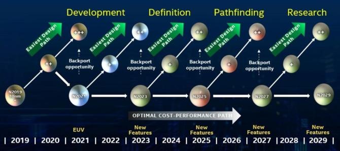 Intel przedstawił nowy harmonogram litografii, aż do 2029 roku [3]