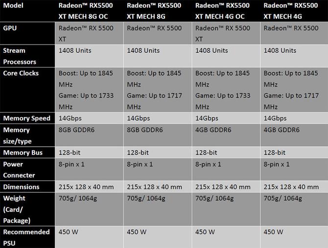 Specyfikacja MSI Radeon RX 5500 XT Gaming oraz MECH  [7]