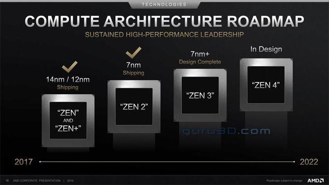 AMD Zen 3 - IPC wyższe o 17%, ale bez dalszego wzrostu liczby rdzeni [2]