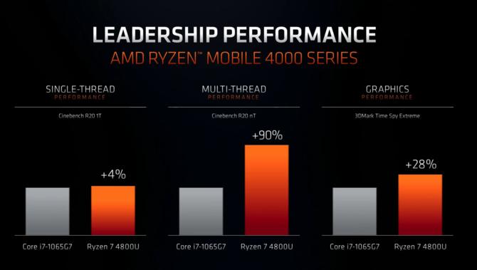 AMD Renoir - oficjalna premiera nowych APU Zen 2 dla laptopów [7]