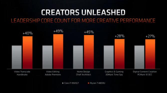 AMD Renoir - oficjalna premiera nowych APU Zen 2 dla laptopów [8]