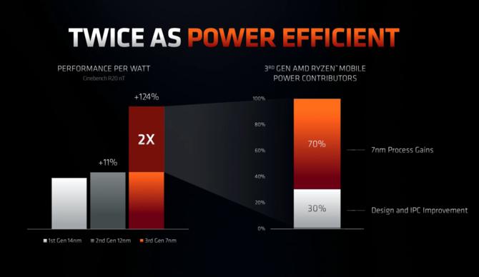 AMD Renoir - oficjalna premiera nowych APU Zen 2 dla laptopów [9]