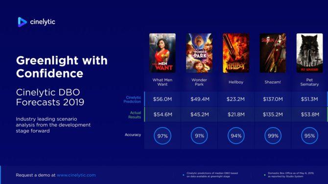 Warner Bros.: AI pomoże decydować, czy warto tworzyć filmy [3]