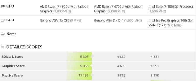 AMD Ryzen 7 4700U vs Ryzen 7 4800U vs Core i7-1065G7 - nowe testy [2]