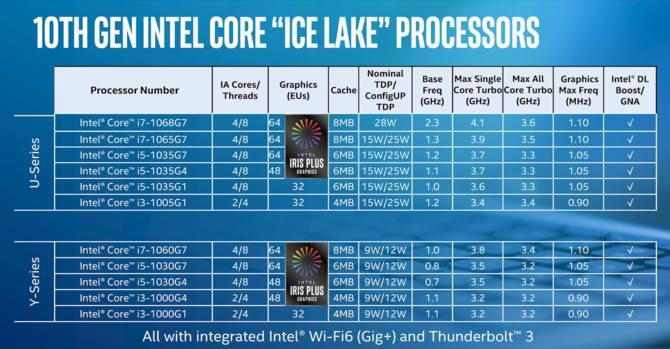 Laptopy z Intel Core i7-1068G7 zadebiutują jeszcze w tym kwartale [3]