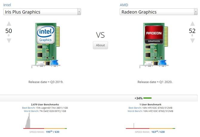 Intel Iris Plus Graphics G7 vs Radeon Graphics w nowych testach [2]